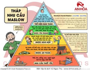 Tháp nhu cầu Maslow (Maslow's Hierarchy of Needs) -Ứng dụng tháp nhu cầu Maslow vào Marketing