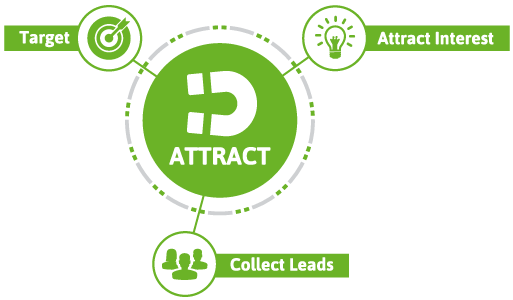 Infusionsoft Lifecycle Marketing pha Hútt