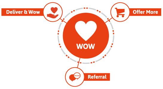 Infusionsoft Lifecycle Marketing pha WOW!