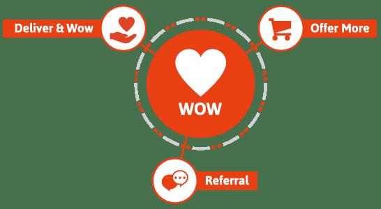 Infusionsoft Lifecycle Marketing pha WOW!
