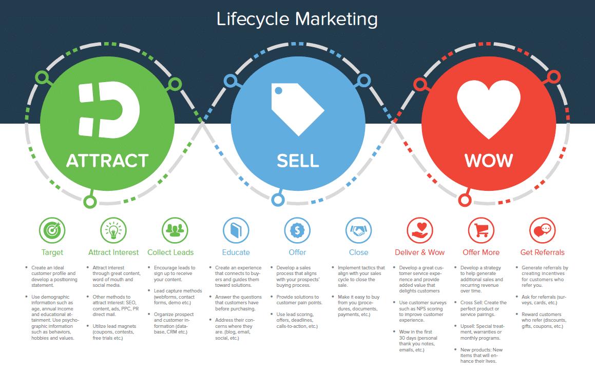 Infusionsoft giải pháp tối ưu cho phần mềm Marketing, CRM, E-Commerce