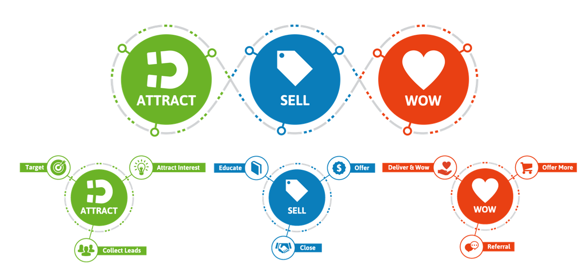 Lifecycle Marketing, Vòng đời Marketing là gì?